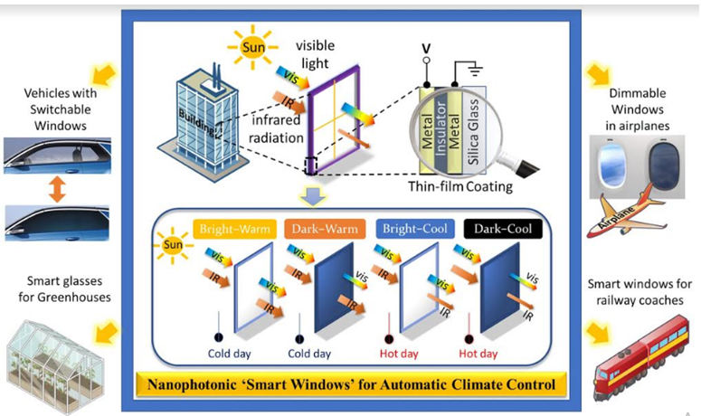 Researchers develop smart materials for climate control of buildings